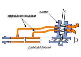 Схема устройства рулевой рейки с гидравликой