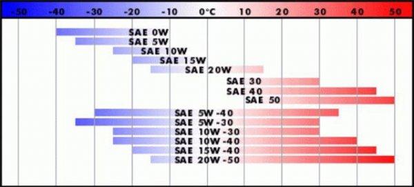 класификация масла по SAE